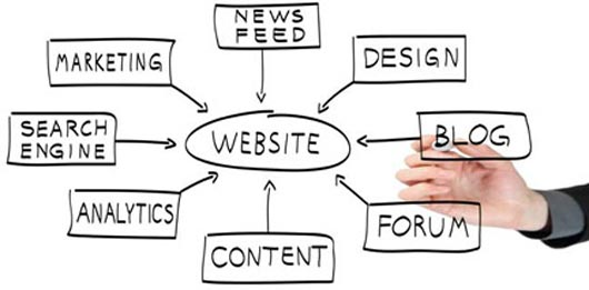 How to Strategically Plan Out Your Website Content