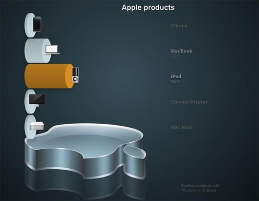 Animated Wicked CSS3 3D Bar Chart