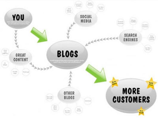Effective Blogging to Boost Your Business
