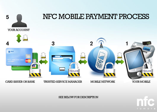 NFC and Mobile Payments