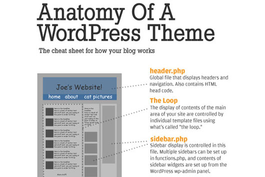 How WordPress Themes Works ( Infographic )