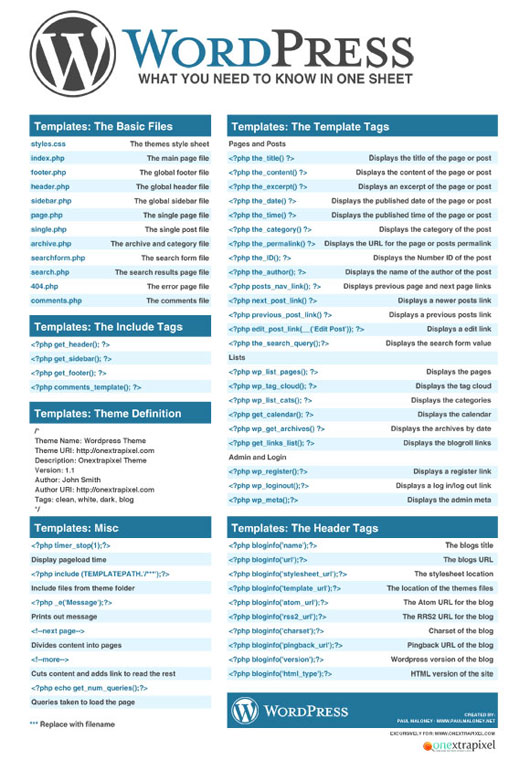 What You Need To Know In One Sheet