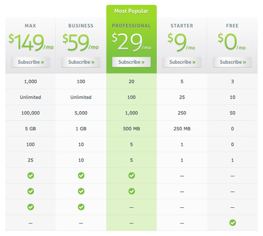 Great Web Application Pricing Table Design from FormSpring