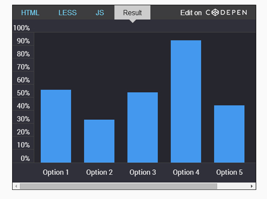 Simple animated HTML5 / CSS / jQuery bar chart