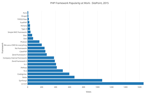 PHP Framework Popularity at work - SitePoint 2015