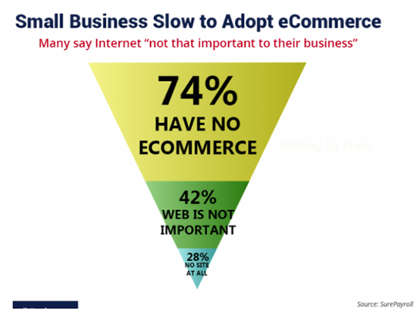 small business presence in the e-commerce industry