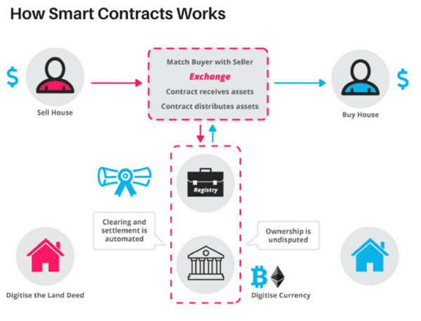 How blockchain can help small businesses